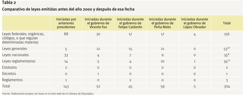 El Federalismo En México Mitos Realidades Y Posibilidades